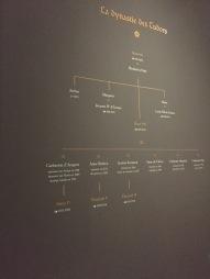 Arbre généalogique de la Dynastie Tudor